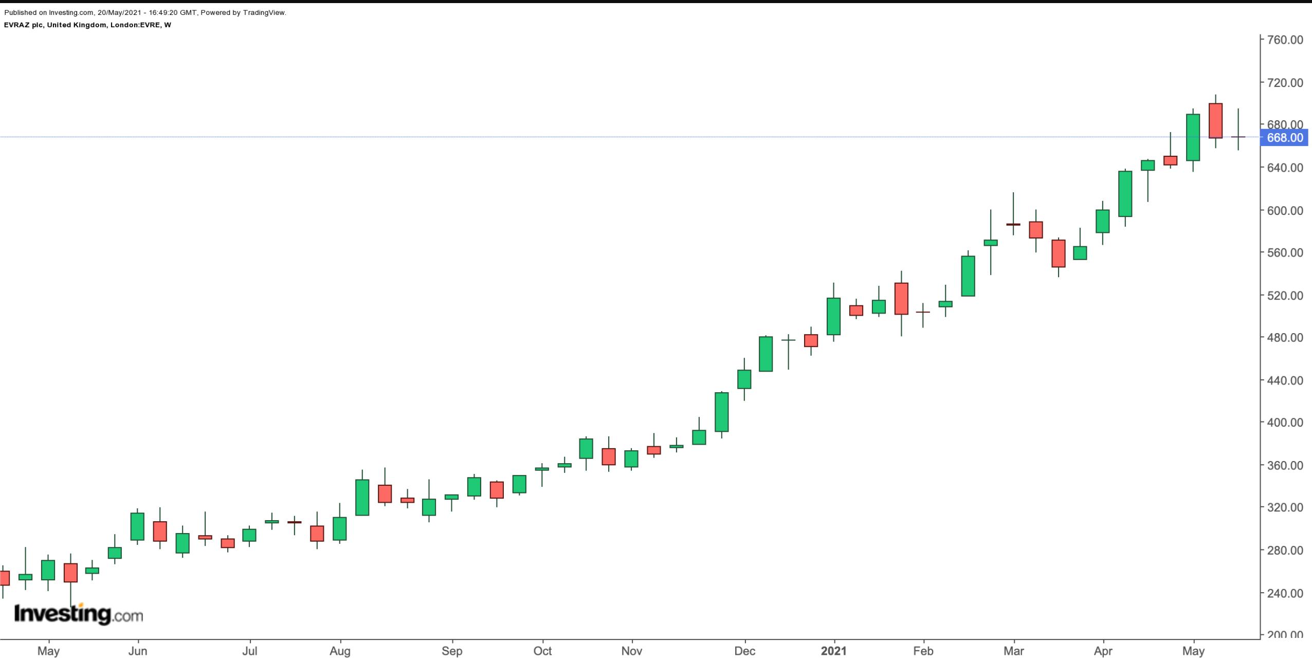 Evraz Weekly Chart