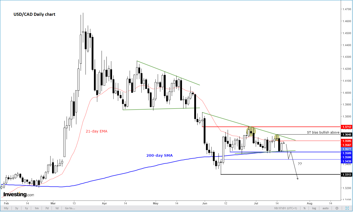 Daily USD/CAD Technicals