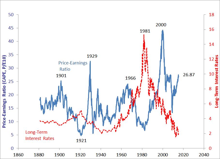 P/E Ratio vs Long-Term Interest Rates 1860-Present