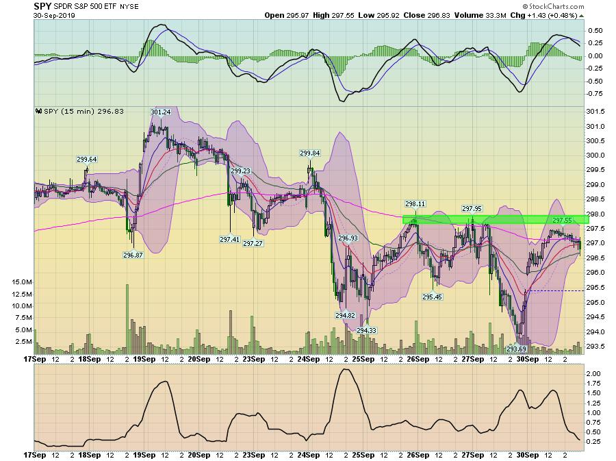 SPY 15 Min Chart