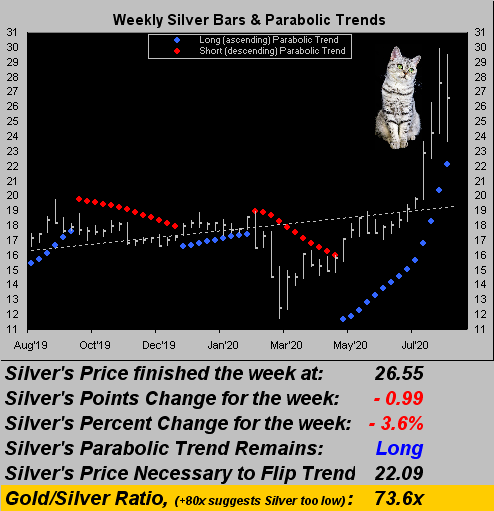 Silver Weekly Bars And Parabolic Trends