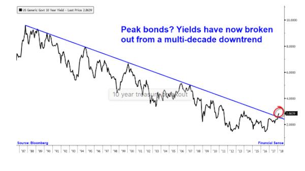 Peak Bonds