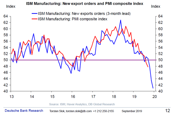 Collapsing Exports