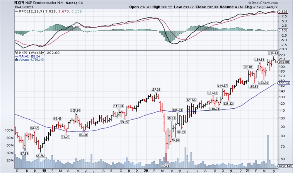 NXP Weekly Chart