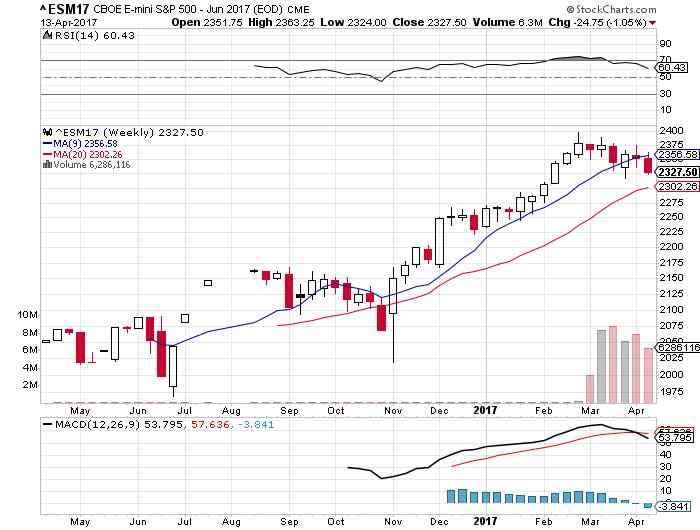 ES Weekly Chart