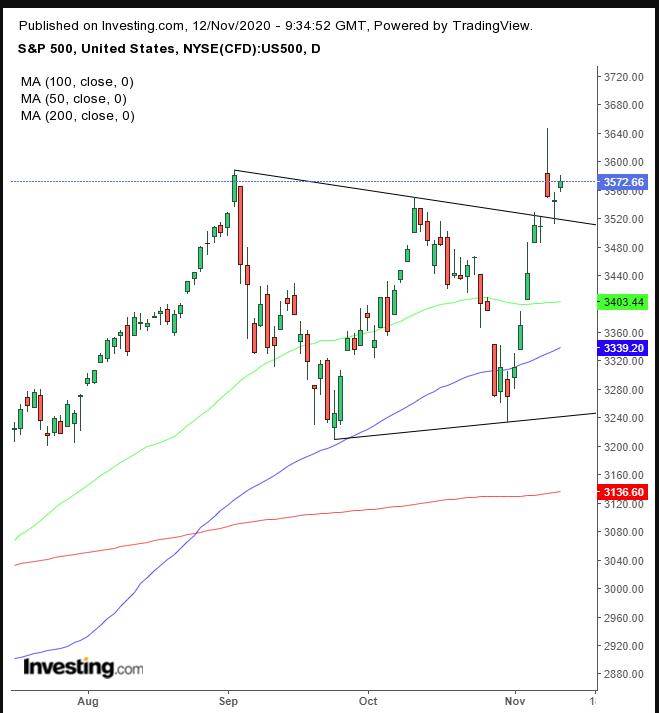 S&P Daily