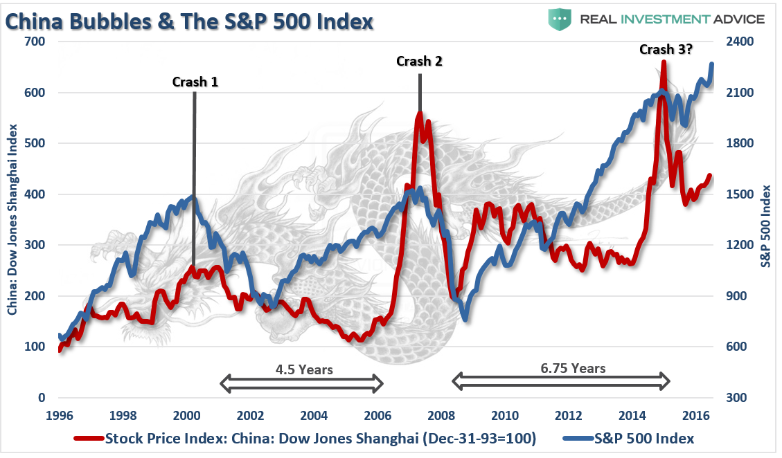 China Shanghai Index SP500
