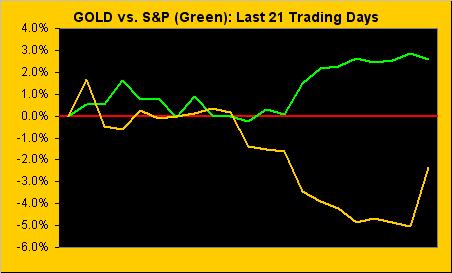 Gold Vs S&P Green Last 21 Trading Days