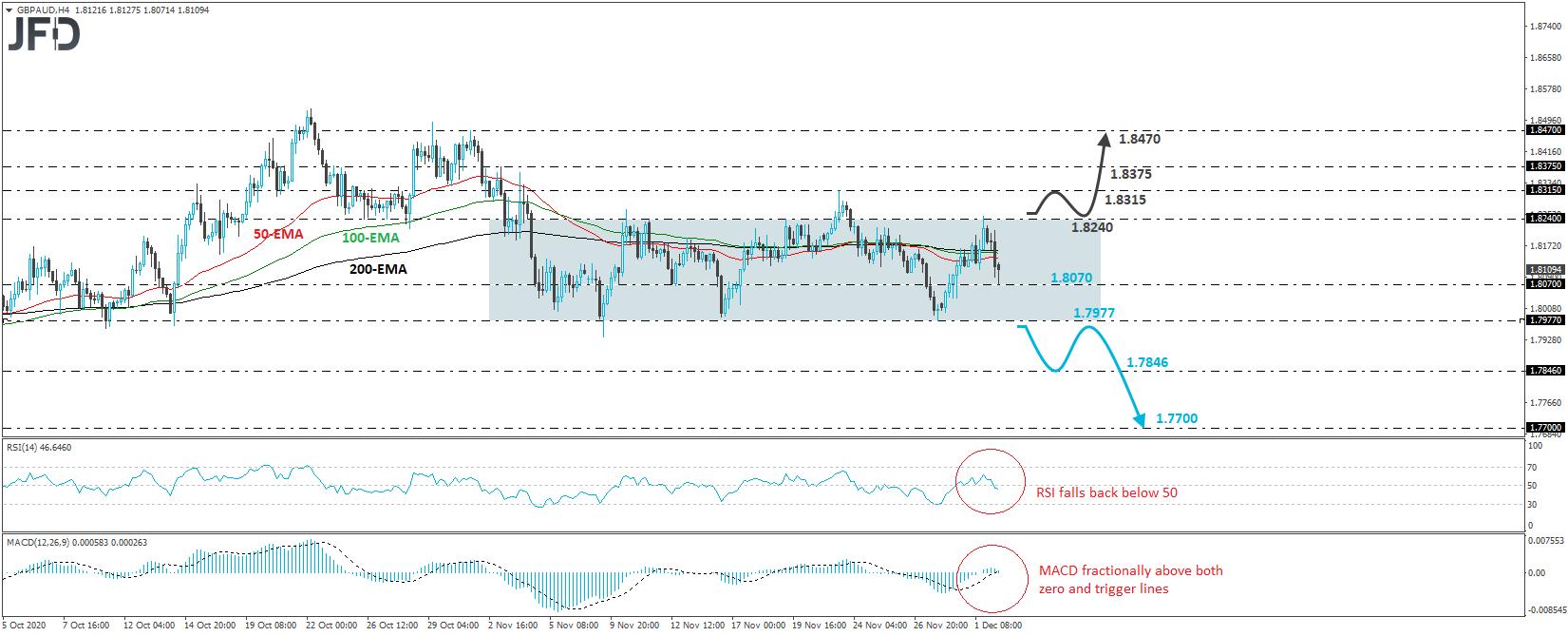GBP/AUD 4-hour chart technical analysis