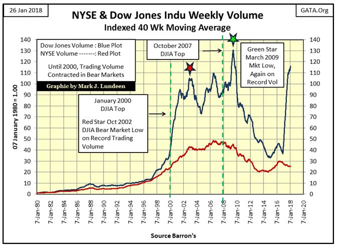 NYSE & Dow Jones Indu Weekly Volume