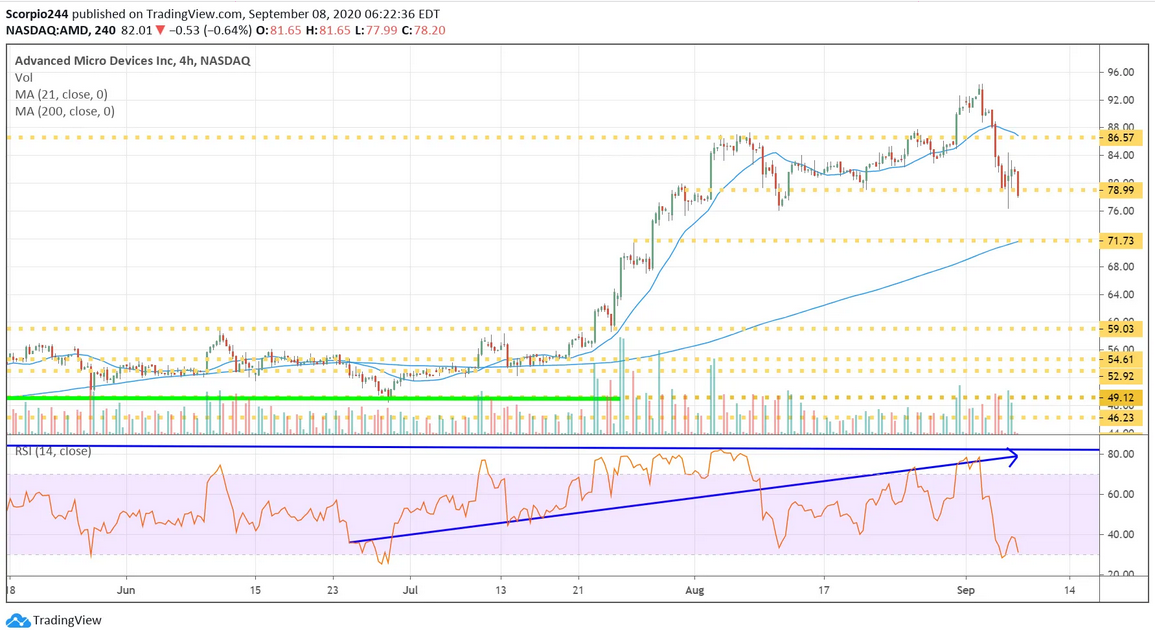 AMD 4 Hr Chart