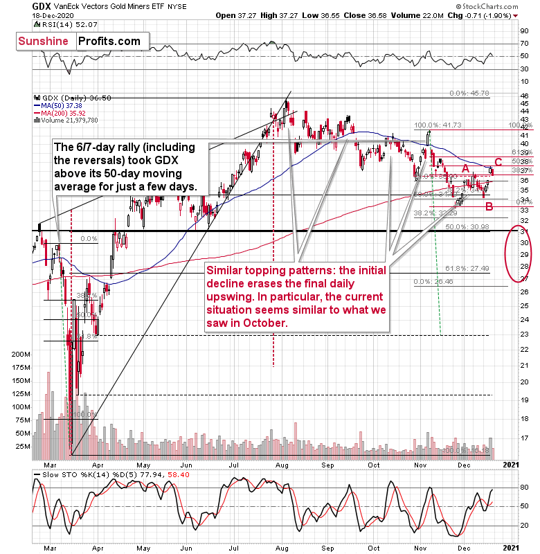 GDX Gold Miners Chart.
