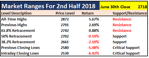 Market Range For 2nd Half 2018