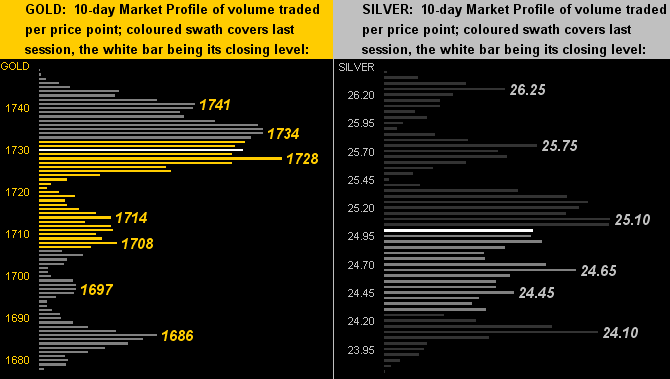 Gold-Silver BEGOS Profiles Chart