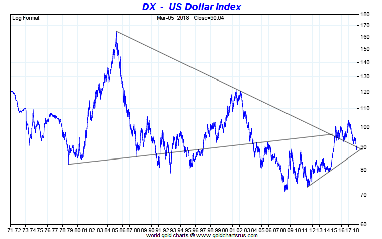 US Dollar Index - Apex technique
