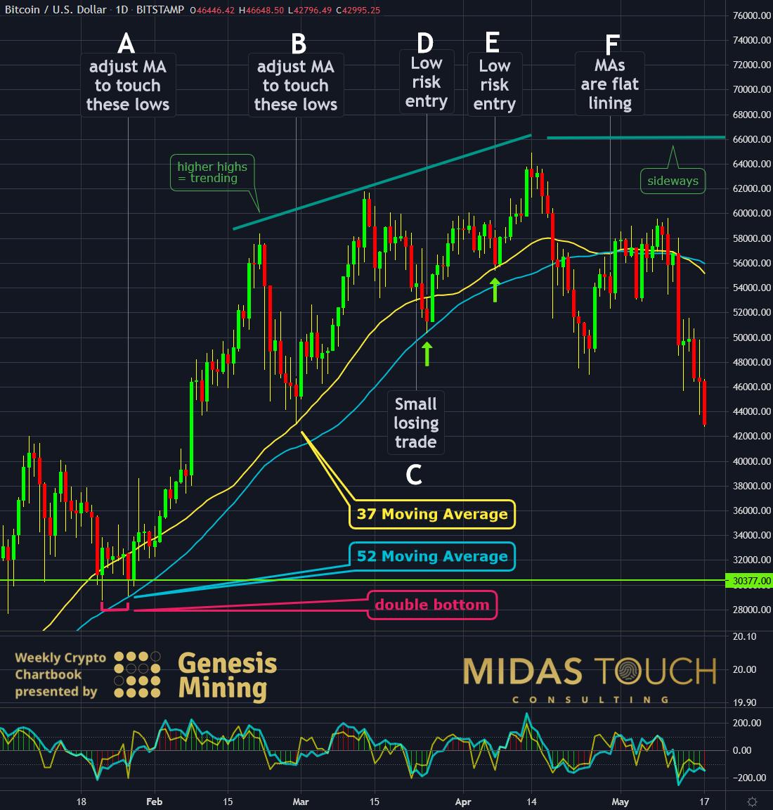 Bitcoin in US-Dollar Daily Chart