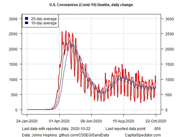 US Coronavirus Deaths Daily Change