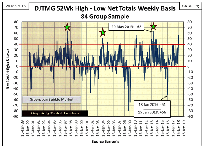 DJTMG 52Wk High Low Net Totals Weekly Basis