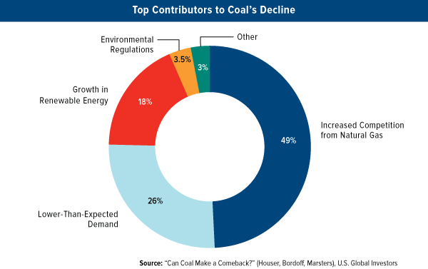 Top contributions to coal's decline