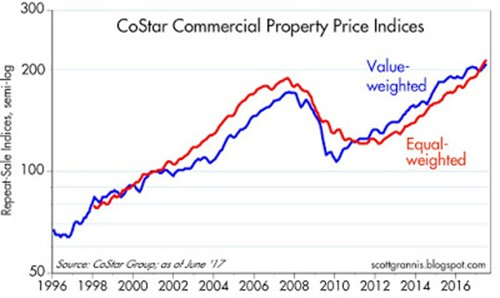 CoStar Commercial Property Price indices