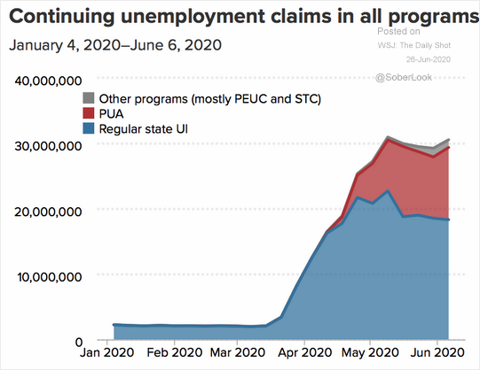 Continuing Unemployment Claims In All Programs