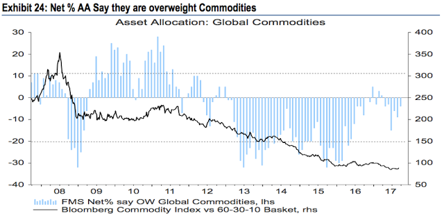 Asset Allocation: Global Commodities