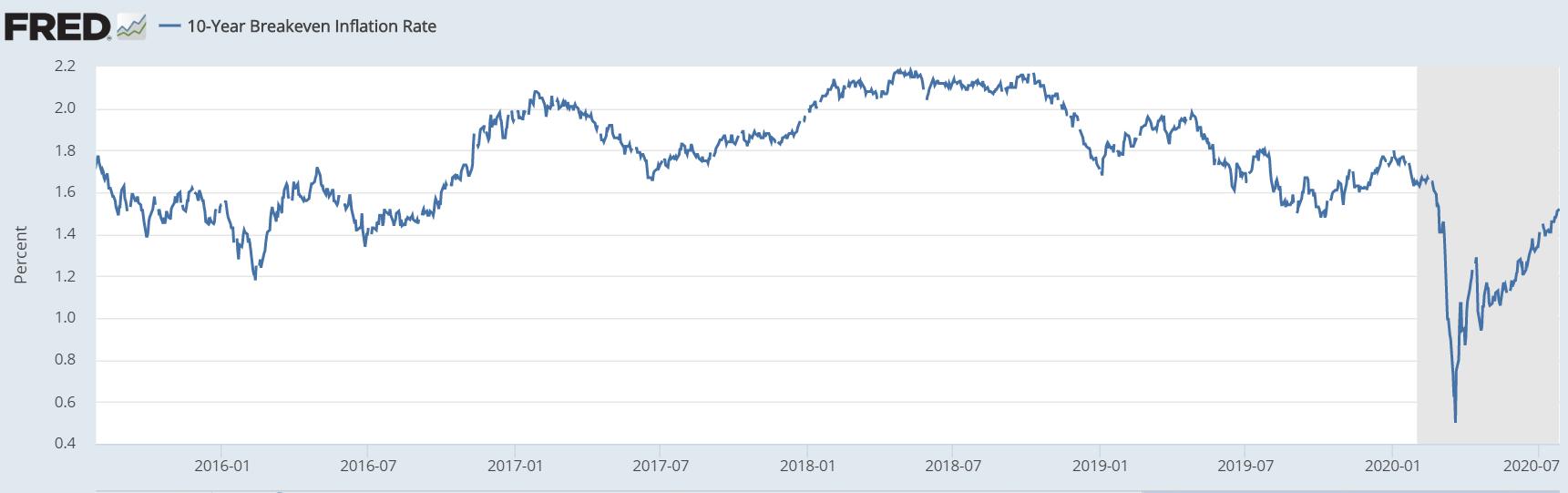 Fed 10Y Breakeven Rate