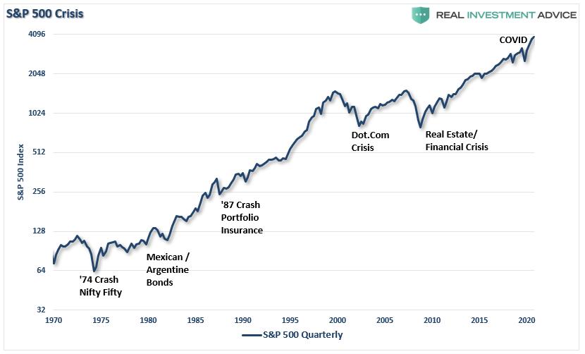 S&P 500 Crisis Chart