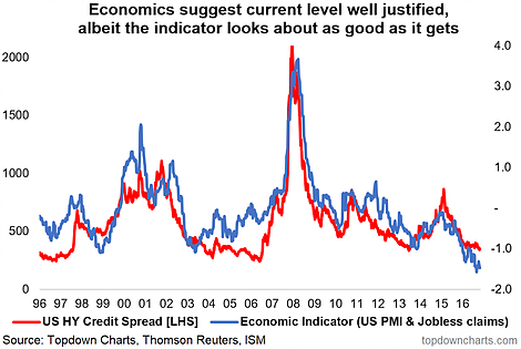 US HY Credit Spread vs Economic Indicators 1996-2017