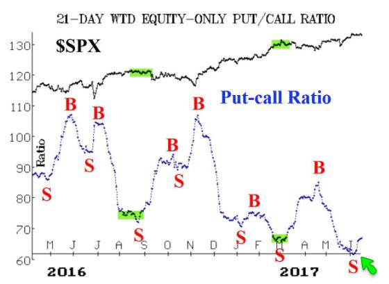 21-Day SPX Put Call Ratio 2016-2017