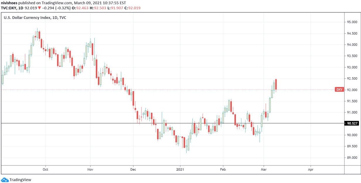 U.S. Dollar Index (DXY) Price Chart