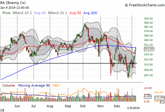 Boeing (BA) confirmed a 50DMA breakout but faded from a test of 200DMA resistance.