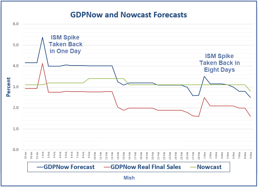 GDPNow And Nowcast Forecasts