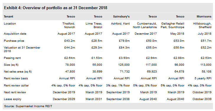 Overview Of Portfolio As At 31 December 2018