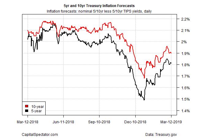5-year/10-year Treasury inflation forecasts
