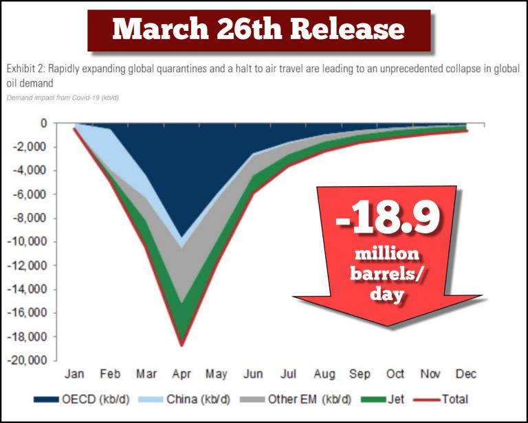 Global Oil Demand Goldman March 26