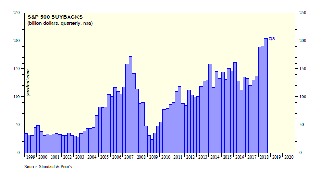 S%P 500 Buybacks