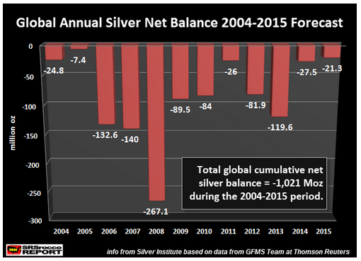 Global Annual Silver Net Balance