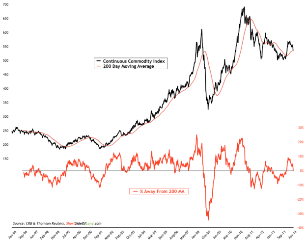 Continuous Commodity Index vs 200 MA