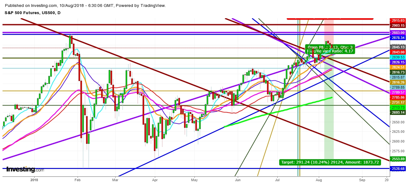S&P500 Futures Daily Chart
