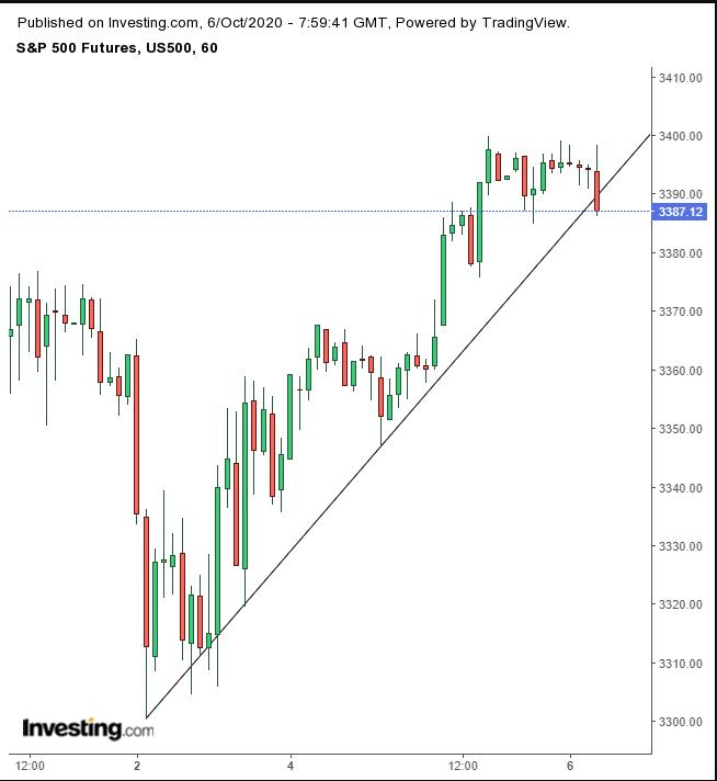 S&P 500 Futures Hourly