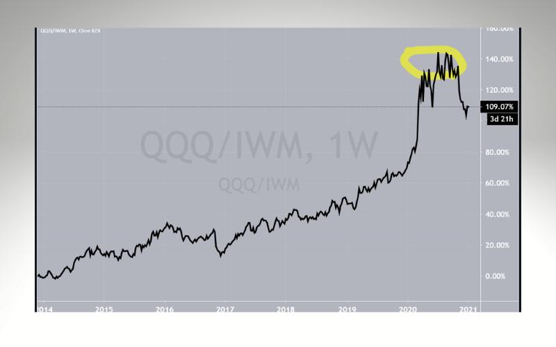 QQQ-IWM Weekly Chart