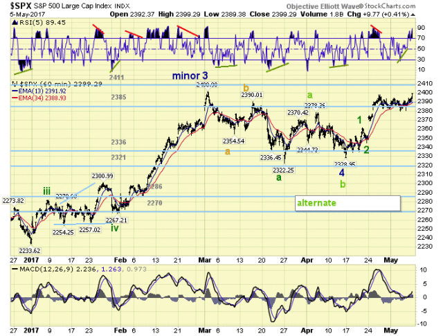 SPX 1 Hour Chart