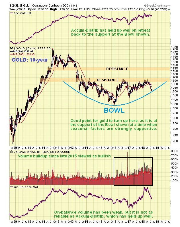 Gold Daily (10-Year) Chart
