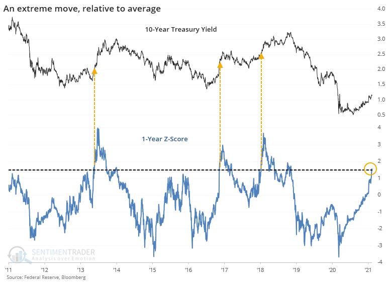 10-Y Yield Chart