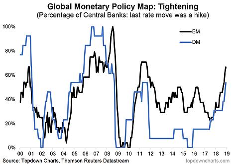 Global Monetary Policy Map: EM vs DM Tightening 2000-2019