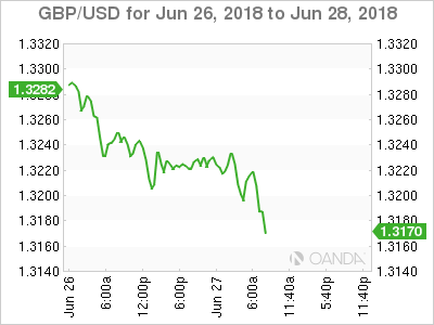 GBP/USD Chart for June 26-28, 2018