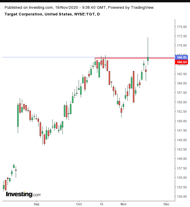 Target Daily