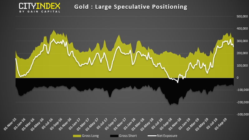 Gold - Large Speculative Positioning