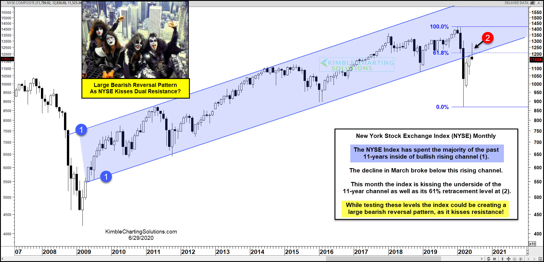 NYSE Index Monthly Chart
